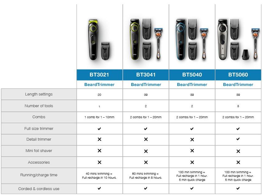 Braun MGK3021 Comparison Table